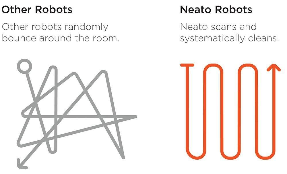 Neato Botvac D85 fährt systematisch